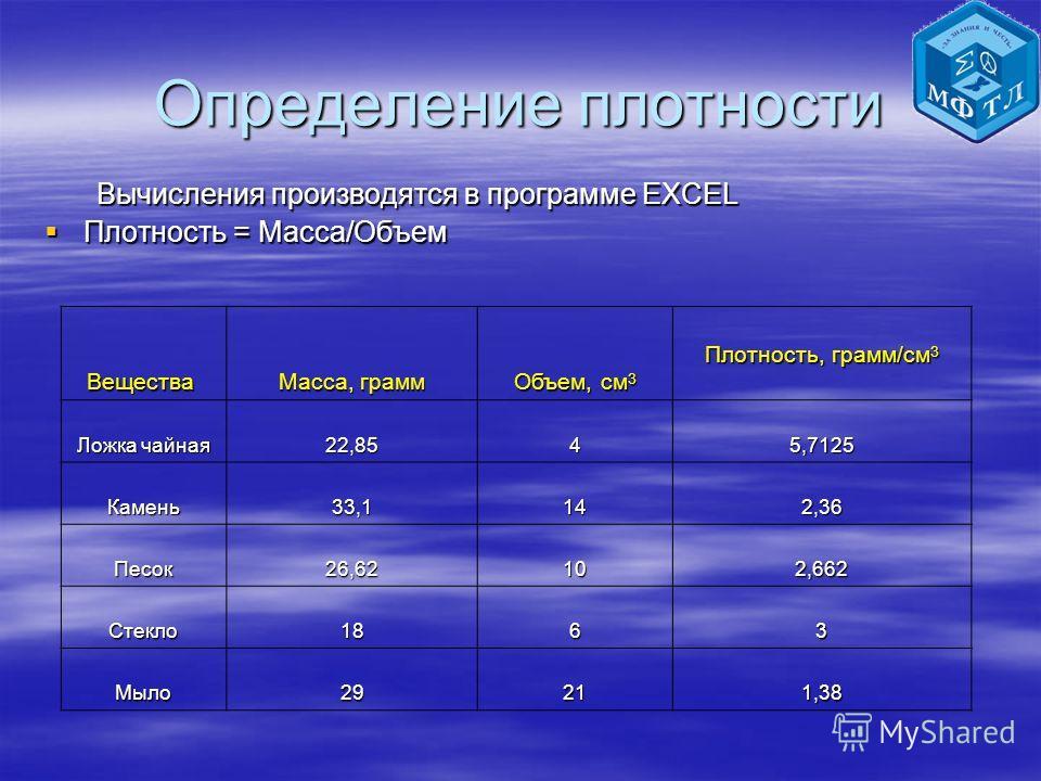 Определение плотности Вычисления производятся в программе EXCEL Плотность = Масса/Объем Плотность = Масса/Объем Вещества Масса, грамм Объем, см 3 Плотность, грамм/см 3 Ложка чайная 22,8545,7125 Камень33,1142,36 Песок26,62102,662 Стекло1863 Мыло29211,