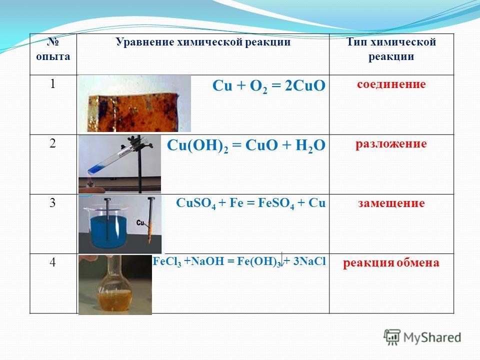 опыта Уравнение химической реакцииТип химической реакции 1 Cu + O 2 = 2CuO соединение 2 Cu(OH) 2 = CuO + H 2 O разложение 3CuSO 4 + Fe = FeSO 4 + Cuзамещение 4 FeCl 3 +NaOH = Fe(OH) 3 + 3NaCl реакция обмена