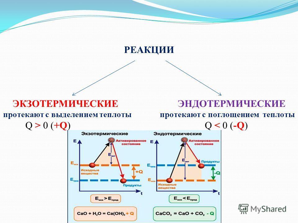 Кулий Лариса Александровна Учитель химии МБОУ ООШ 7 Пос. Заречный МО Белореченский район РЕАКЦИИ ЭКЗОТЕРМИЧЕСКИЕ ЭНДОТЕРМИЧЕСКИЕ протекают с выделением теплоты протекают с поглощением теплоты Q > 0 (+Q) Q < 0 (-Q)
