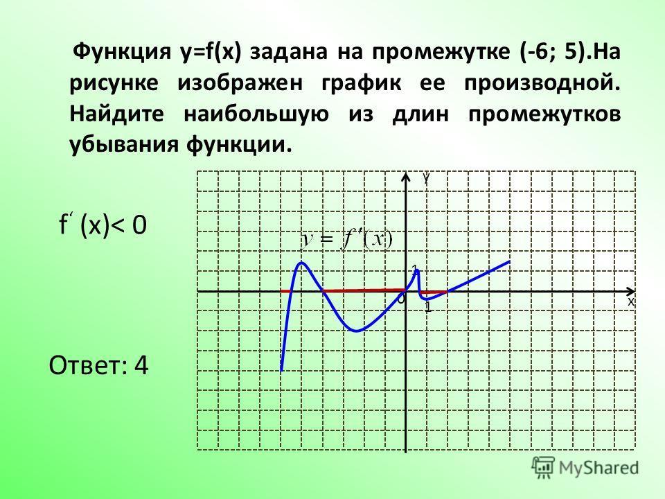 Функция y=f(x) задана на промежутке (-6; 5).На рисунке изображен график ее производной. Найдите наибольшую из длин промежутков убывания функции. y x 1 1 0 f (x)< 0 Ответ: 4