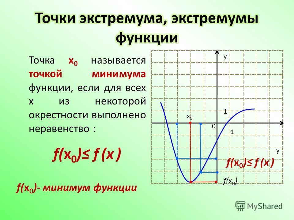 Точка x 0 называется точкой минимума функции, если для всех x из некоторой окрестности выполнено неравенство : f(x 0 )- минимум функции f(x 0 ) f (х ) y y 1 1 0 x0x0 f(x 0 ) f(x 0 ) f (х )