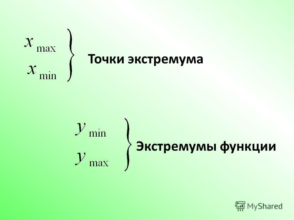 Точки экстремума Экстремумы функции