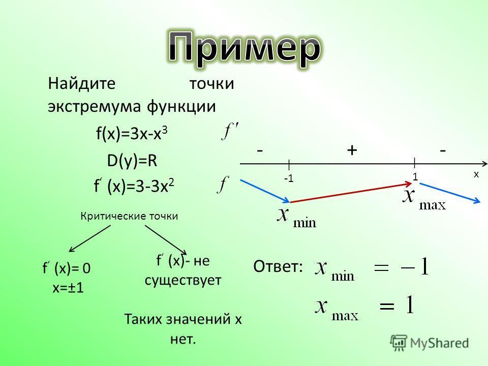 Найдите точки экстремума функции f(x)=3x-x 3 D(y)=R Ответ: f (x)= 0 x=±1 f (x)- не существует Таких значений x нет. f (x)=3-3x 2 | | 1 +-- x Критические точки