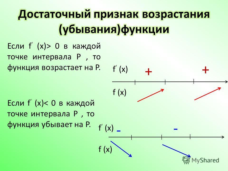 Если f (x)> 0 в каждой точке интервала P, то функция возрастает на P. Если f (x)< 0 в каждой точке интервала P, то функция убывает на P. + | | | + f (x) | | | - -