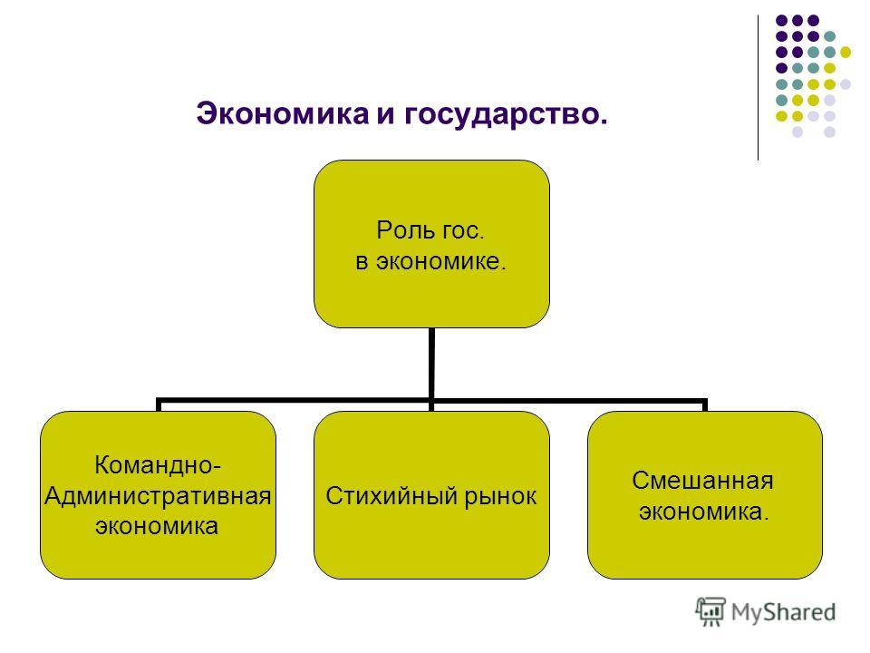 Экономика и государство. Роль гос. в экономике. Командно- Административная экономика Стихийный рынок Смешанная экономика.