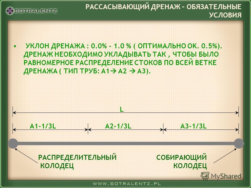 УКЛОН ДРЕНАЖА : 0.0% - 1.0 % ( ОПТИМАЛЬНО OK. 0.5%). ДРЕНАЖ НЕОБХОДИМО УКЛАДЫВАТЬ ТАК, ЧТОБЫ БЫЛО РАВНОМЕРНОЕ РАСПРЕДЕЛЕНИЕ СТОКОВ ПО ВСЕЙ ВЕТКЕ ДРЕНАЖА ( ТИП ТРУБ: A1 A2 A3). L A1-1/3LA2-1/3LA3-1/3L РАСПРЕДЕЛИТЕЛЬНЫЙ КОЛОДЕЦ СОБИРАЮЩИЙ КОЛОДЕЦ РАССА