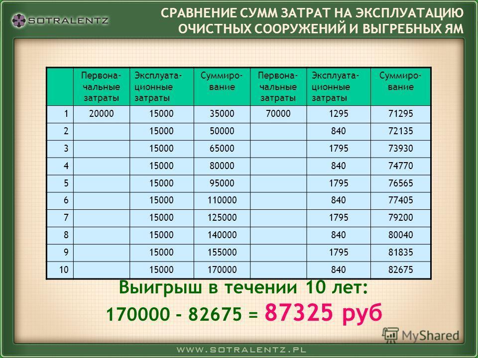 Выигрыш в течении 10 лет: 170000 - 82675 = 87325 руб СРАВНЕНИЕ СУММ ЗАТРАТ НА ЭКСПЛУАТАЦИЮ ОЧИСТНЫХ СООРУЖЕНИЙ И ВЫГРЕБНЫХ ЯМ Первона- чальные затраты Эксплуата- ционные затраты Суммиро- вание Первона- чальные затраты Эксплуата- ционные затраты Сумми