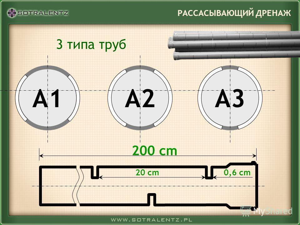 A3A2A1 0,6 cm20 cm 200 cm РАССАСЫВАЮЩИЙ ДРЕНАЖ 3 типа труб