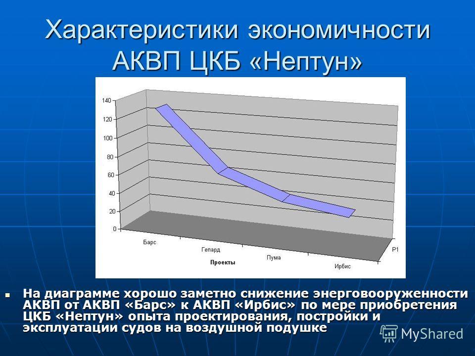 Характеристики экономичности АКВП ЦКБ «Нептун» На диаграмме хорошо заметно снижение энерговооруженности АКВП от АКВП «Барс» к АКВП «Ирбис» по мере приобретения ЦКБ «Нептун» опыта проектирования, постройки и эксплуатации судов на воздушной подушке На