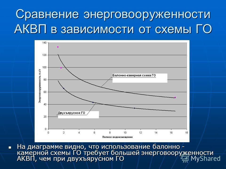 Сравнение энерговооруженности АКВП в зависимости от схемы ГО На диаграмме видно, что использование балонно - камерной схемы ГО требует большей энерговооруженности АКВП, чем при двухъярусном ГО На диаграмме видно, что использование балонно - камерной