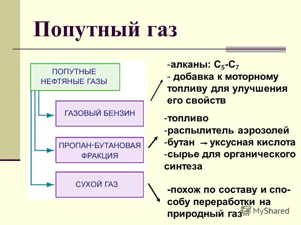 Попутный газ Состав: СН 4 – 40% С 2 Н 6 – 20% С 3 Н 8 – 18% С 4 Н 10 – 0,2% С 5 ; С 6 ; С 7 – 4,7% СО 2 ; Н 2 S; N 2