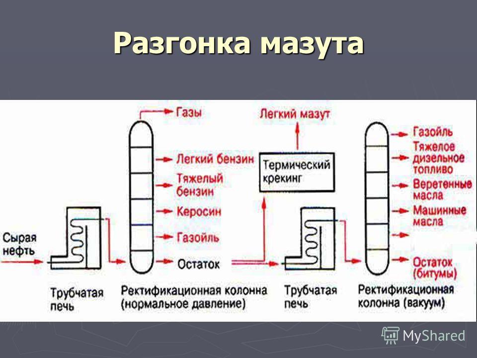 Перегонка нефти (ректификация) (С 5 - С 11 ) (С 8 - С 14 ) (С 12 - С 18 ) Видео\U16_05.swf Видео\U16_04.swf