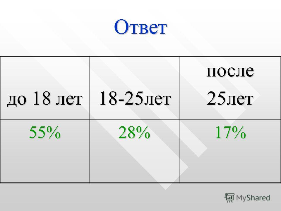 Ответ до 18 лет 18-25летпосле25лет 55%28%17%