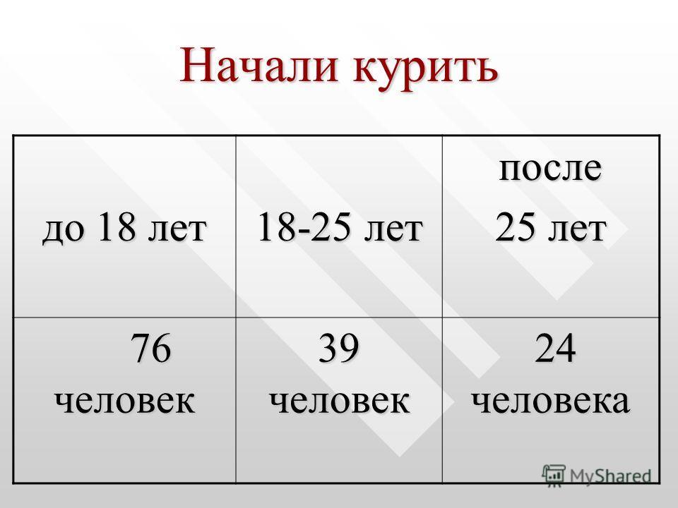 Начали курить до 18 лет 18-25 лет после 25 лет 76 человек 76 человек 39 человек 24 человека 24 человека