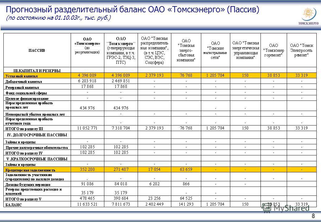 8 Прогнозный разделительный баланс ОАО «Томскэнерго» (Пассив) (по состоянию на 01.10.03г., тыс. руб.)