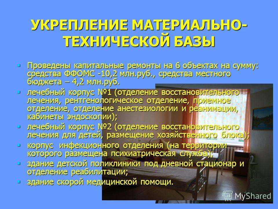 УКРЕПЛЕНИЕ МАТЕРИАЛЬНО- ТЕХНИЧЕСКОЙ БАЗЫ Проведены капитальные ремонты на 6 объектах на сумму: средства ФФОМС -10,2 млн.руб., средства местного бюджета – 4,2 млн.руб. Проведены капитальные ремонты на 6 объектах на сумму: средства ФФОМС -10,2 млн.руб.