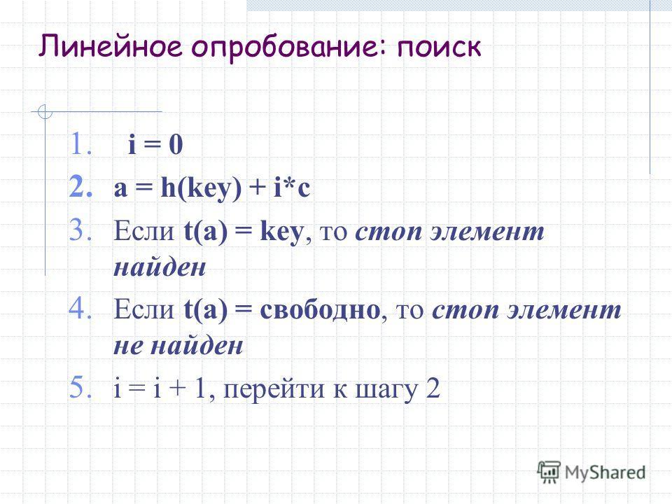 Линейное опробование: поиск 1. i = 0 2. a = h(key) + i*c 3. Если t(a) = key, то стоп элемент найден 4. Если t(a) = свободно, то стоп элемент не найден 5. i = i + 1, перейти к шагу 2