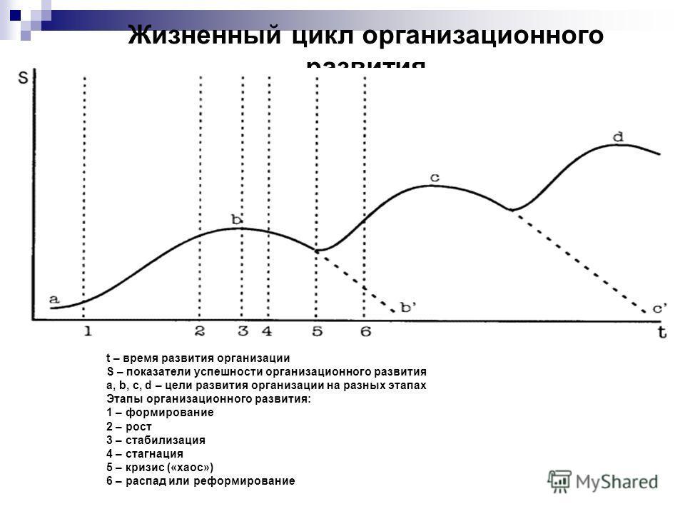 Жизненный цикл организационного развития t – время развития организации S – показатели успешности организационного развития а, b, с, d – цели развития организации на разных этапах Этапы организационного развития: 1 – формирование 2 – рост 3 – стабили