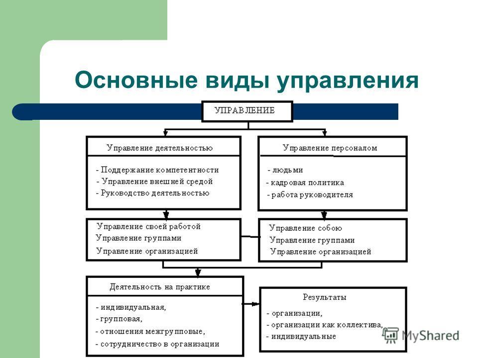 Основные виды управления