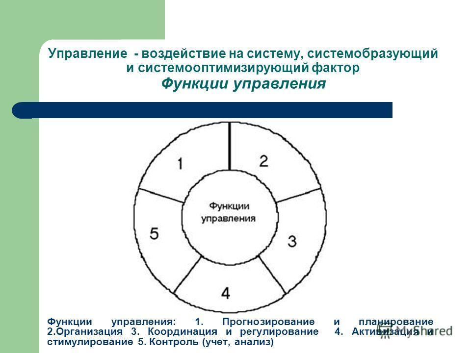 Управление - воздействие на систему, системобразующий и системооптимизирующий фактор Функции управления Функции управления: 1. Прогнозирование и планирование 2.Организация 3. Координация и регулирование 4. Активизация и стимулирование 5. Контроль (уч