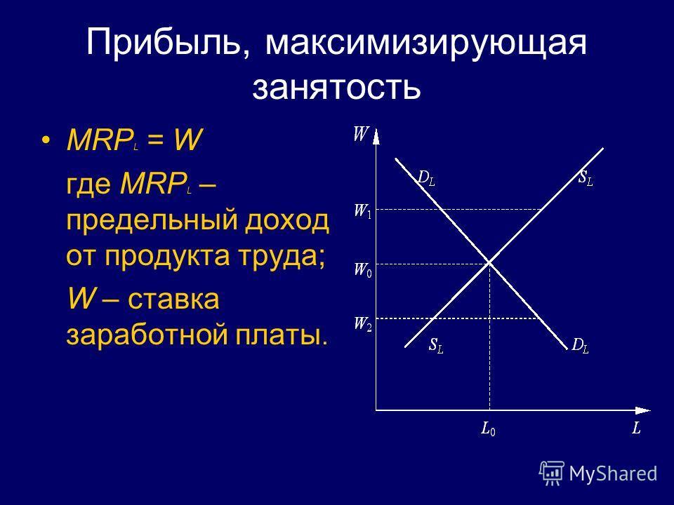 Прибыль, максимизирующая занятость MRP L = W где MRP L – предельный доход от продукта труда; W – ставка заработной платы.
