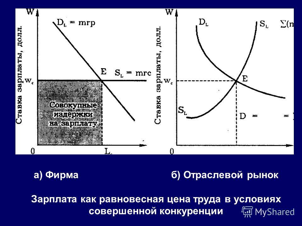 а) Фирма б) Отраслевой рынок Зарплата как равновесная цена труда в условиях совершенной конкуренции