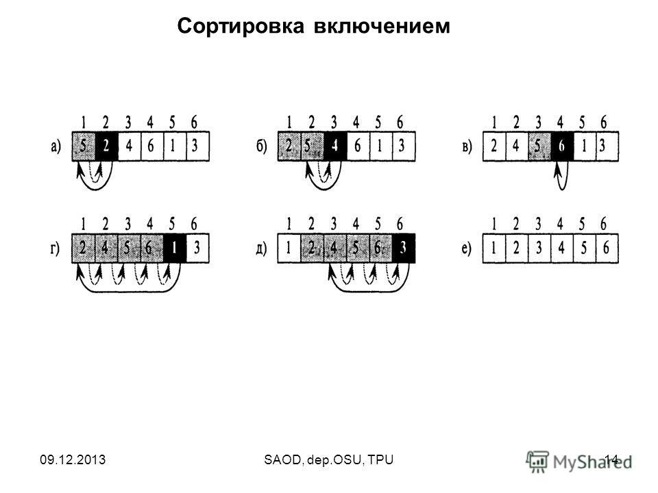 09.12.2013SAOD, dep.OSU, TPU14 Сортировка включением