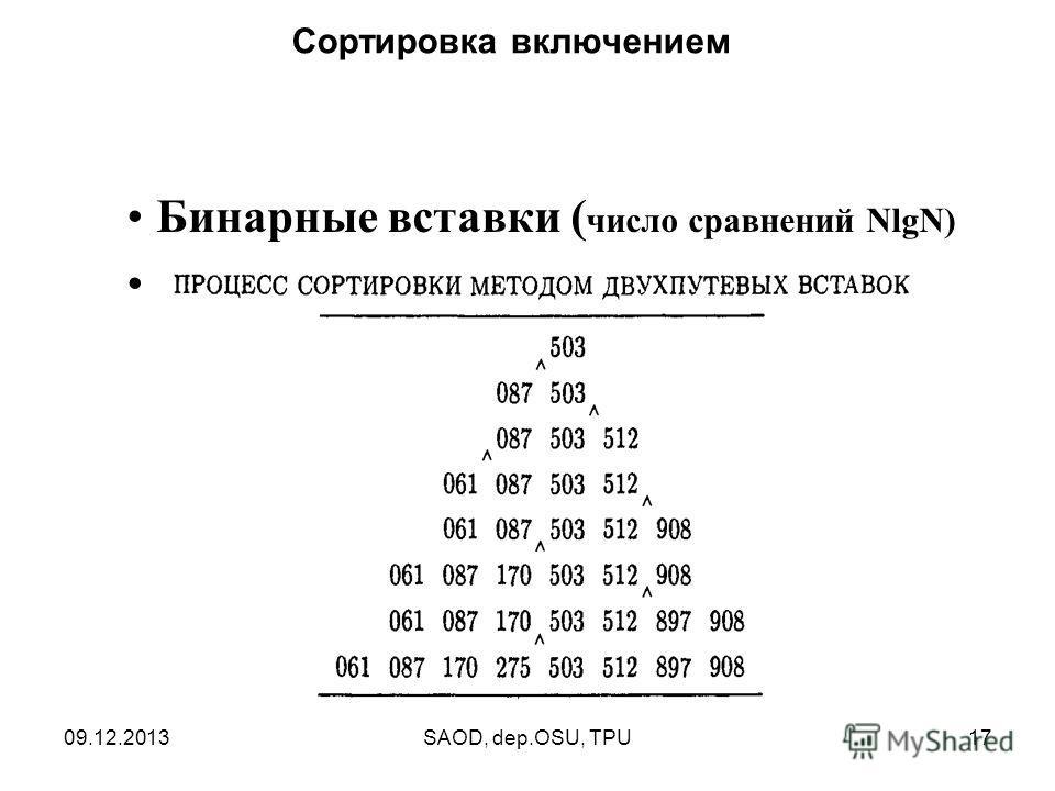 09.12.2013SAOD, dep.OSU, TPU17 Сортировка включением Бинарные вставки ( число сравнений NlgN)