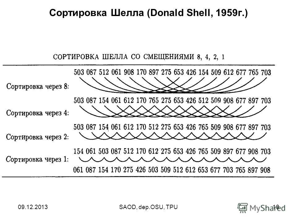 09.12.2013SAOD, dep.OSU, TPU18 Сортировка Шелла (Donald Shell, 1959г.)