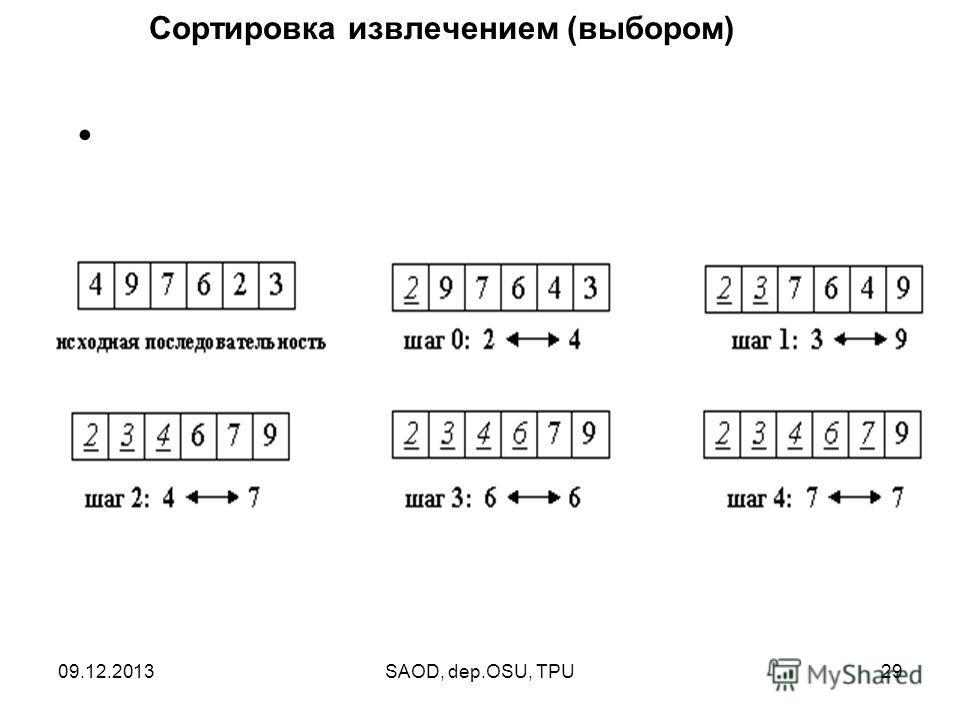 09.12.2013SAOD, dep.OSU, TPU29 Сортировка извлечением (выбором) ниже.