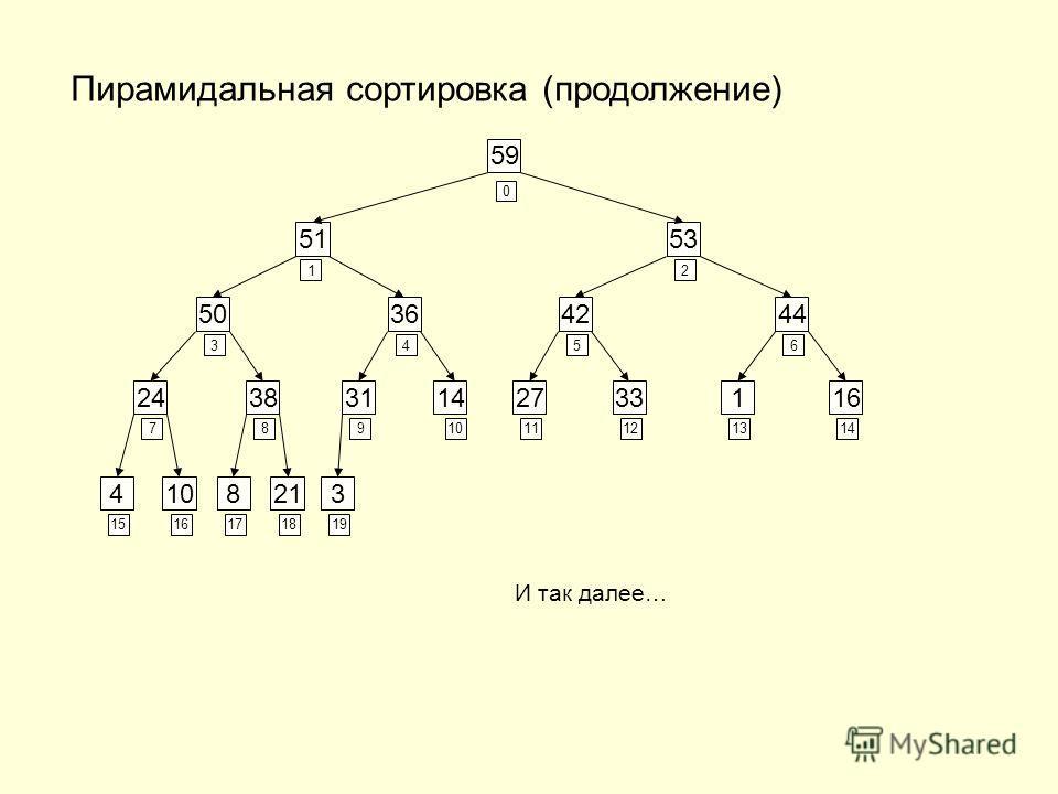 OSU, TPU1 Методы сортировки