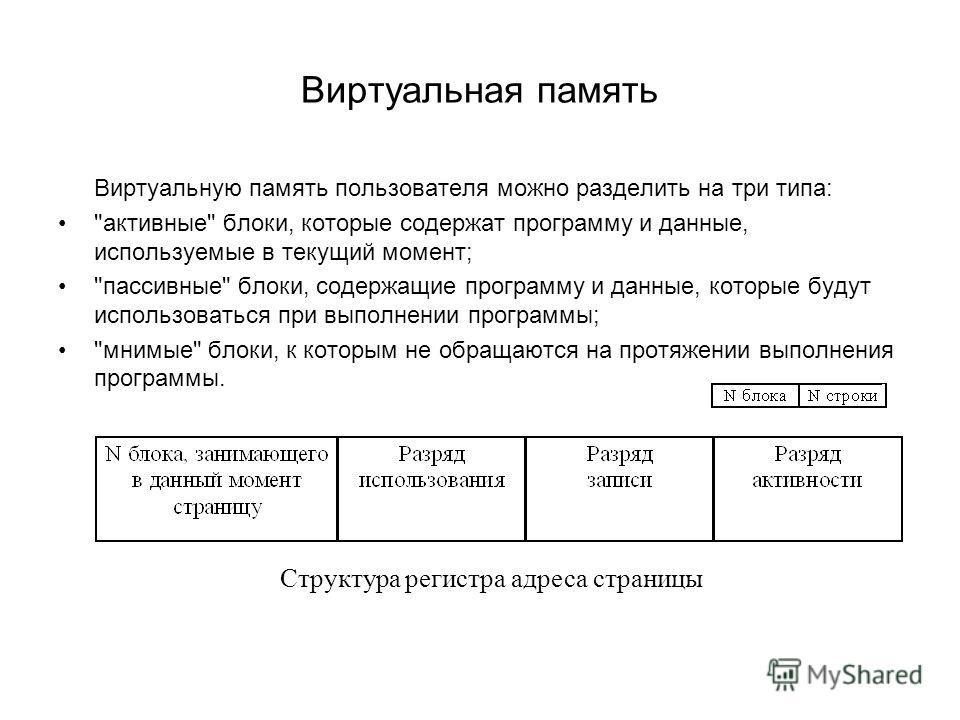 Виртуальная память Виртуальную память пользователя можно разделить на три типа: