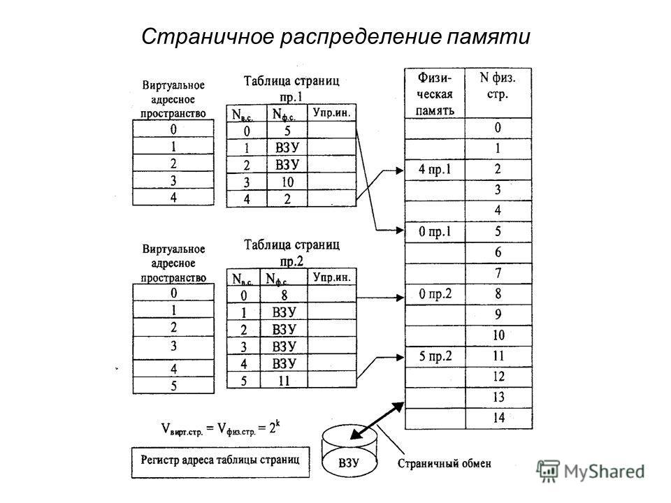 Страничное распределение памяти