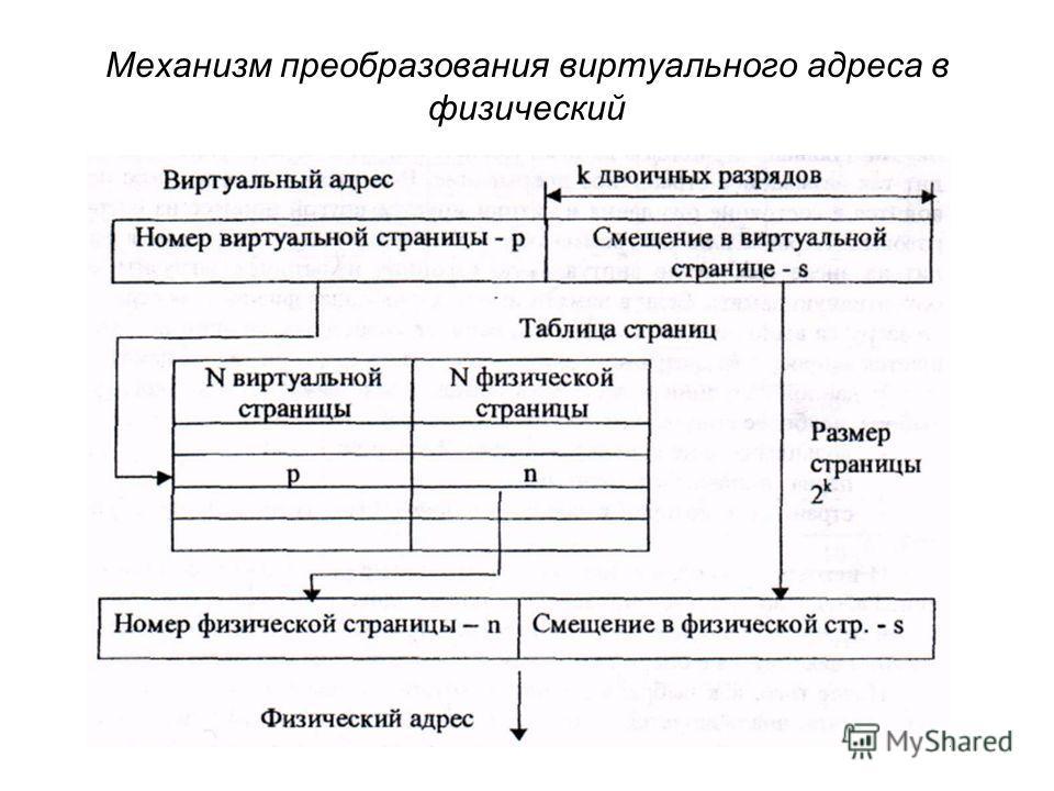 Механизм преобразования виртуального адреса в физический