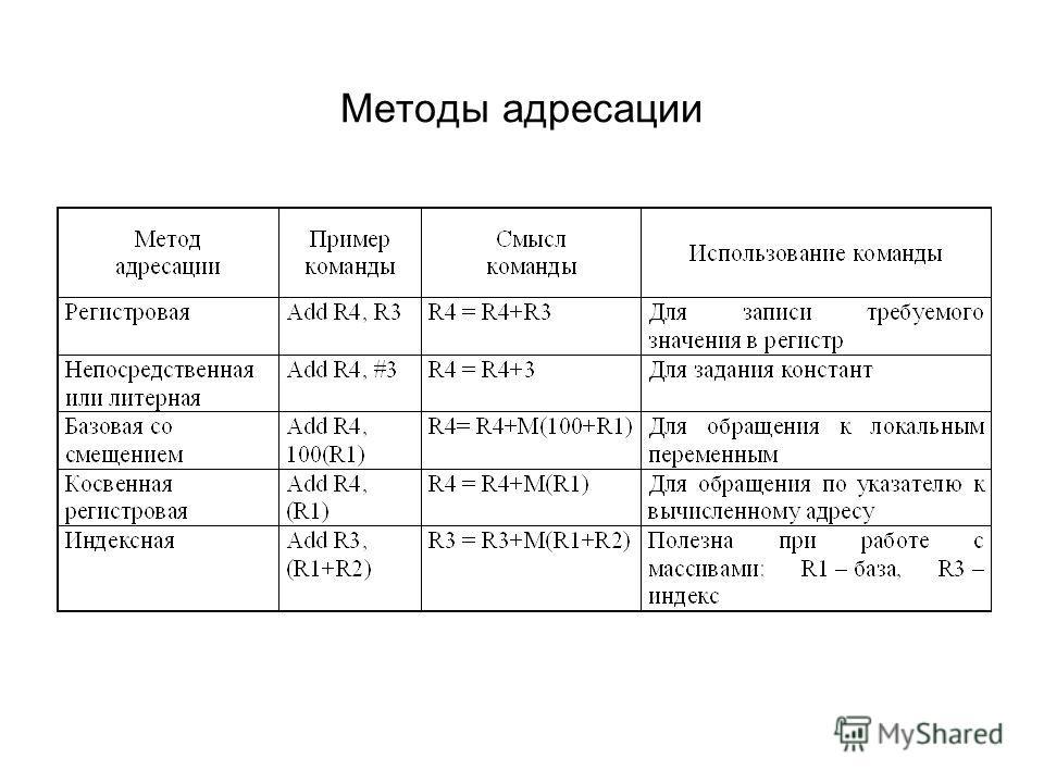 Методы адресации