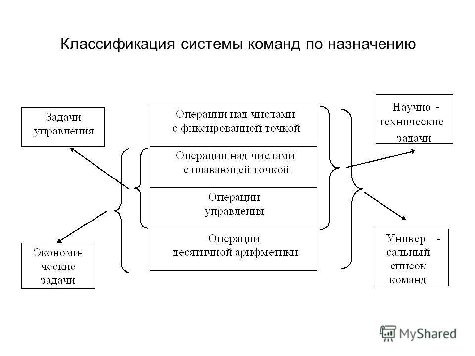 Классификация системы команд по назначению