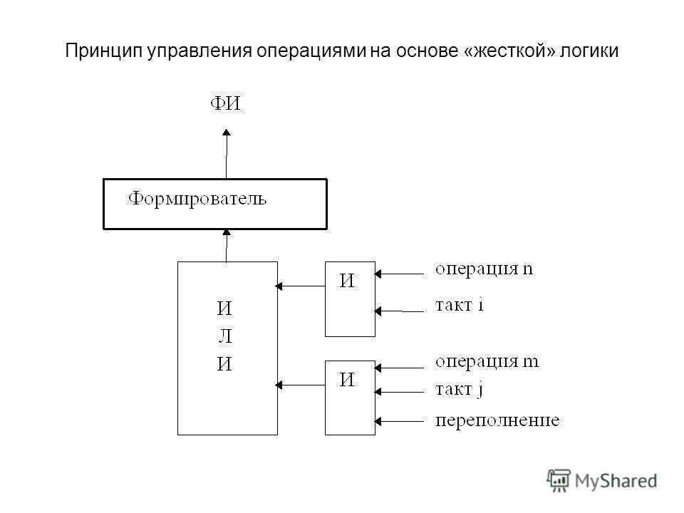 Принцип управления операциями на основе «жесткой» логики
