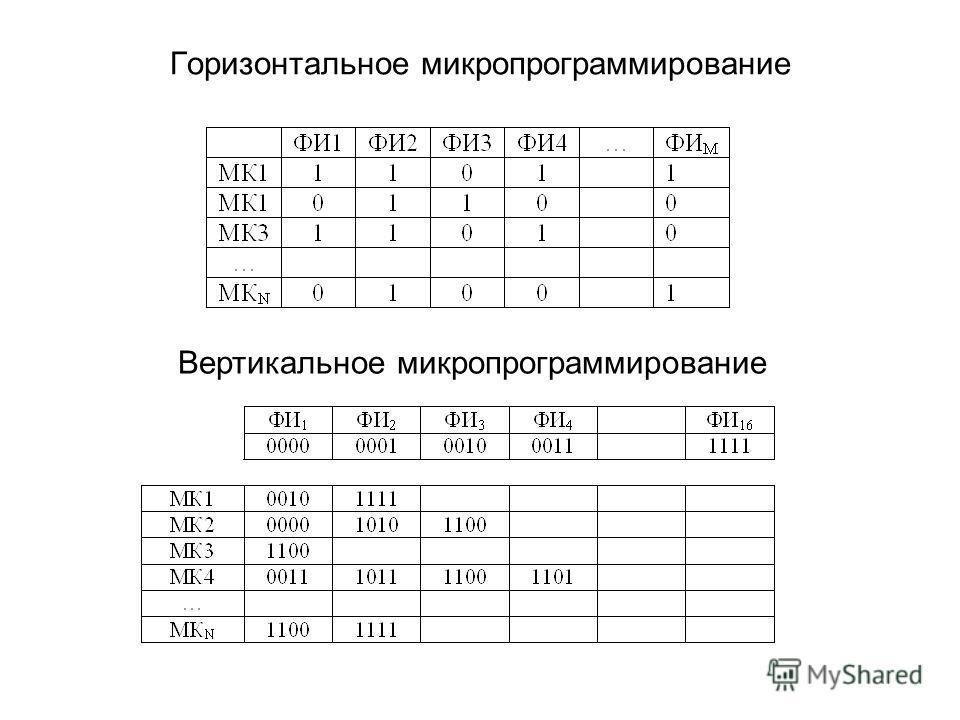 Горизонтальное микропрограммирование Вертикальное микропрограммирование