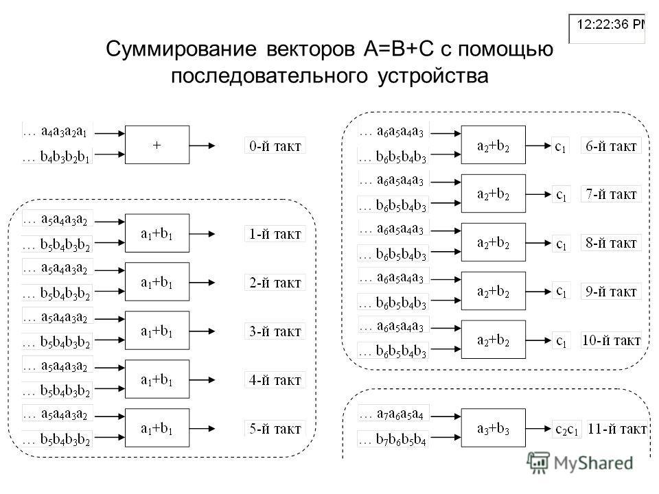 Суммирование векторов A=B+C с помощью последовательного устройства