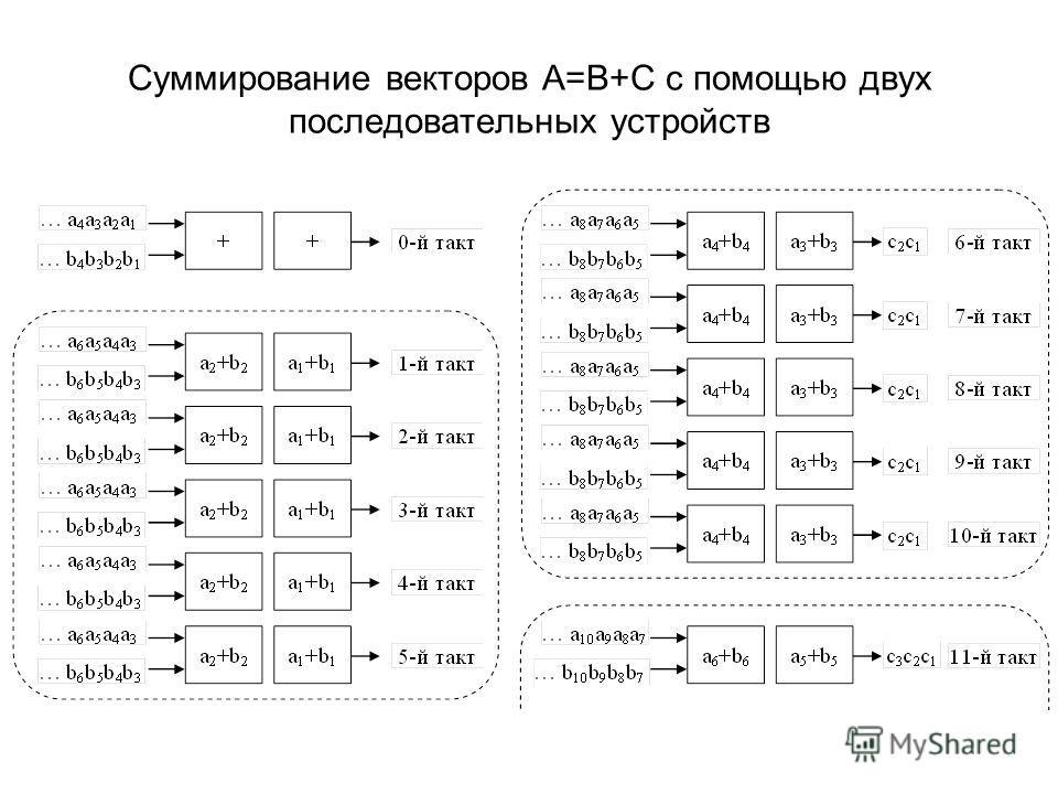 Суммирование векторов A=B+C с помощью двух последовательных устройств