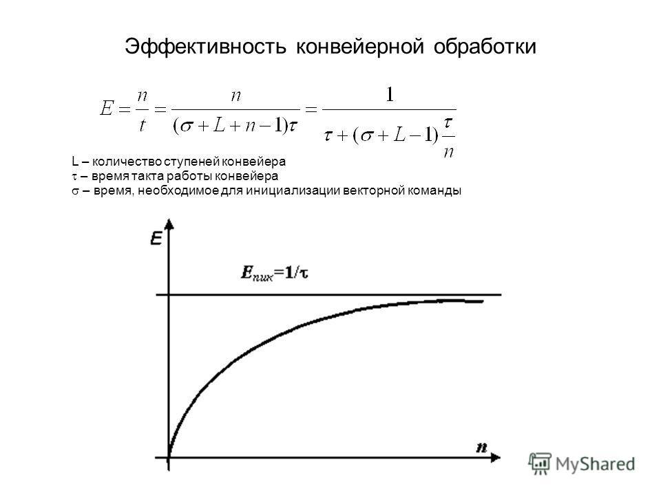 Эффективность конвейерной обработки L – количество ступеней конвейера – время такта работы конвейера – время, необходимое для инициализации векторной команды