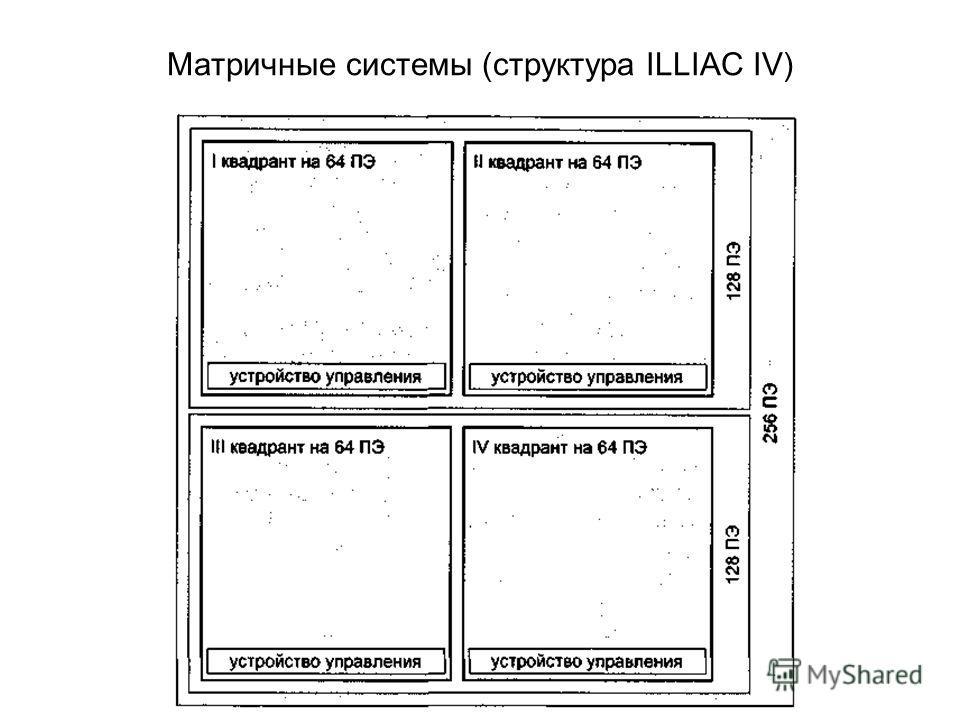 Матричные системы (структура ILLIAC IV)