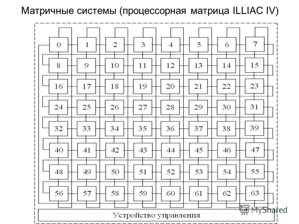 Матричные системы (процессорная матрица ILLIAC IV)