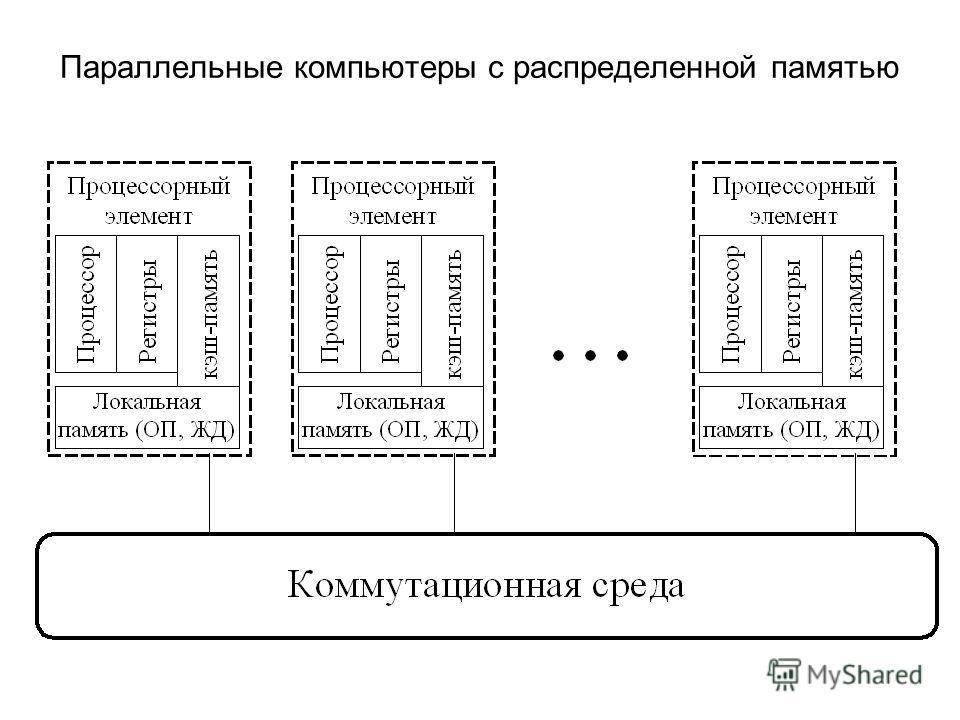 Параллельные компьютеры с распределенной памятью