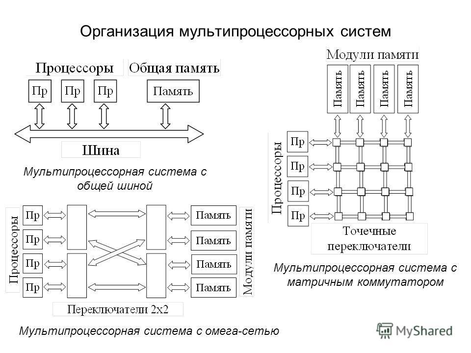 Организация мультипроцессорных систем Мультипроцессорная система с общей шиной Мультипроцессорная система с матричным коммутатором Мультипроцессорная система с омега-сетью