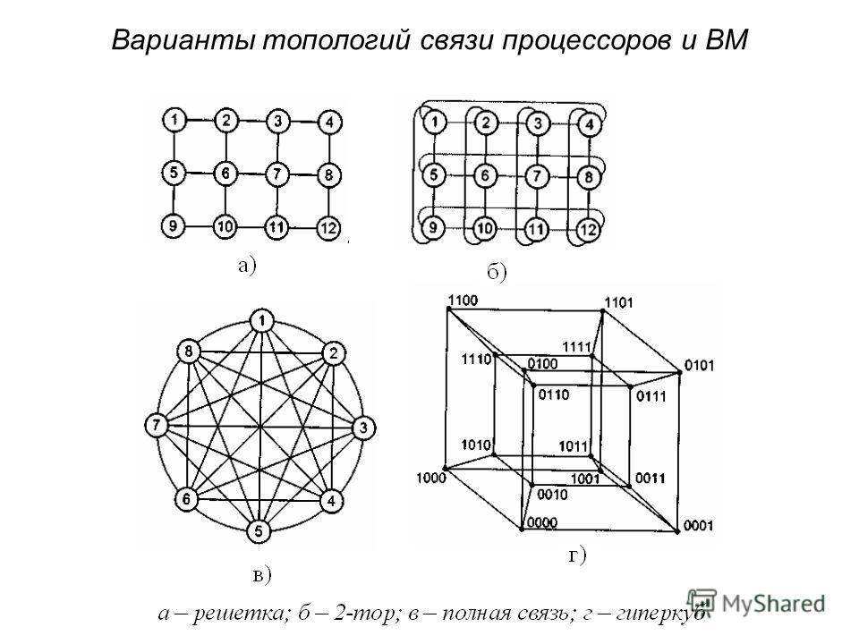 Варианты топологий связи процессоров и ВМ