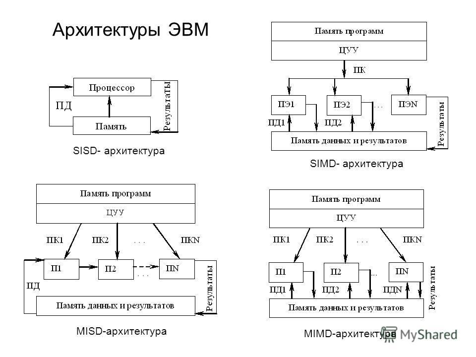Архитектуры ЭВМ MIMD-архитектура MISD-архитектура SIMD- архитектура SISD- архитектура