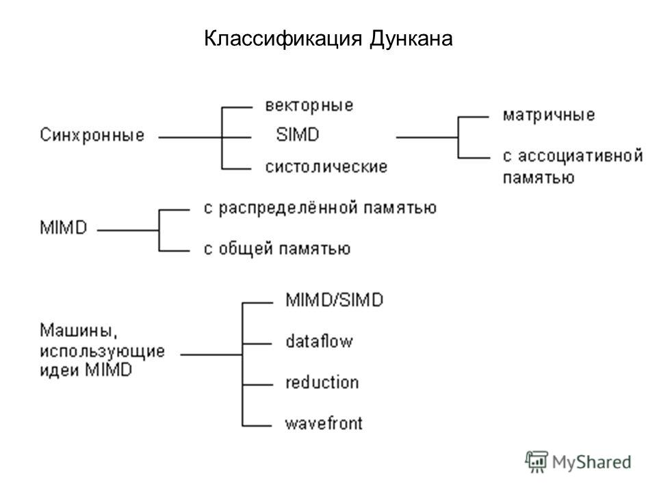 Классификация Дункана