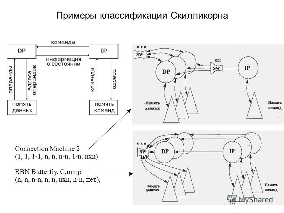 Примеры классификации Скилликорна Connection Machine 2 (1, 1, 1-1, n, n, n-n, 1-n, nxn) BBN Butterfly, C.mmp (n, n, n-n, n, n, nxn, n-n, нет),