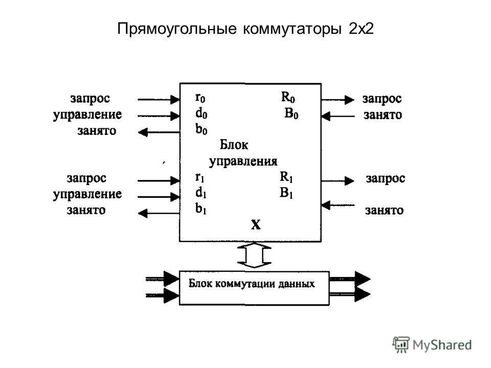 Прямоугольные коммутаторы 2х2
